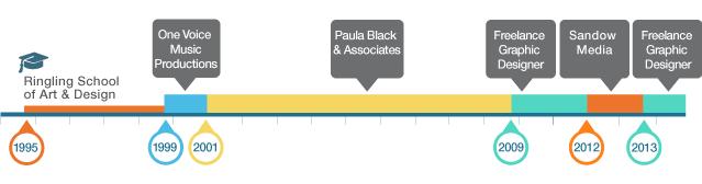 professional timeline
